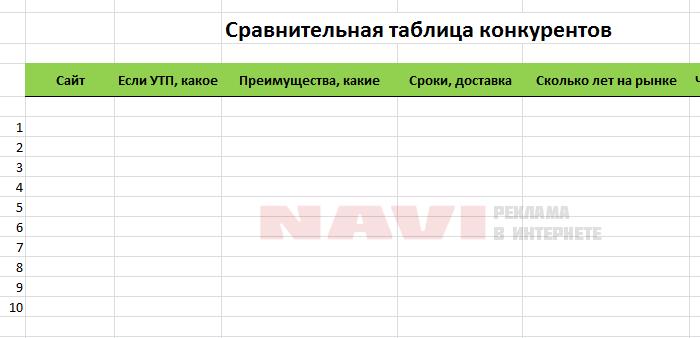 Сравнительная таблица конкурентов в Яндекс Директ.
